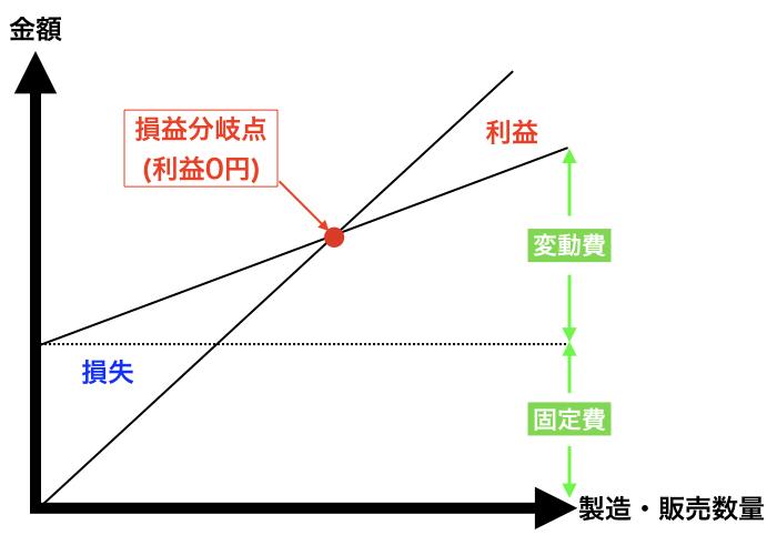 損益分岐点の計算式を簡単に。売上高、販売量を分析し、比率を計算