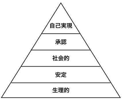 マズロー の 欲求 階層 説